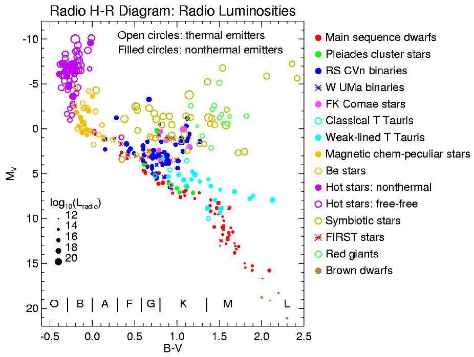 Evry schatzman school 2016 the hr diagram in radio stellar radiohrdiagfullg ccuart Gallery